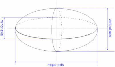 volume of an ellipsoid